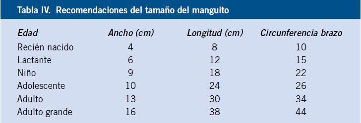 Tabla de tamaño de manguito bp pediátrico