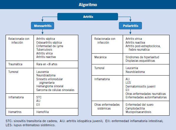 Dermatomiositis pdf clasificacion