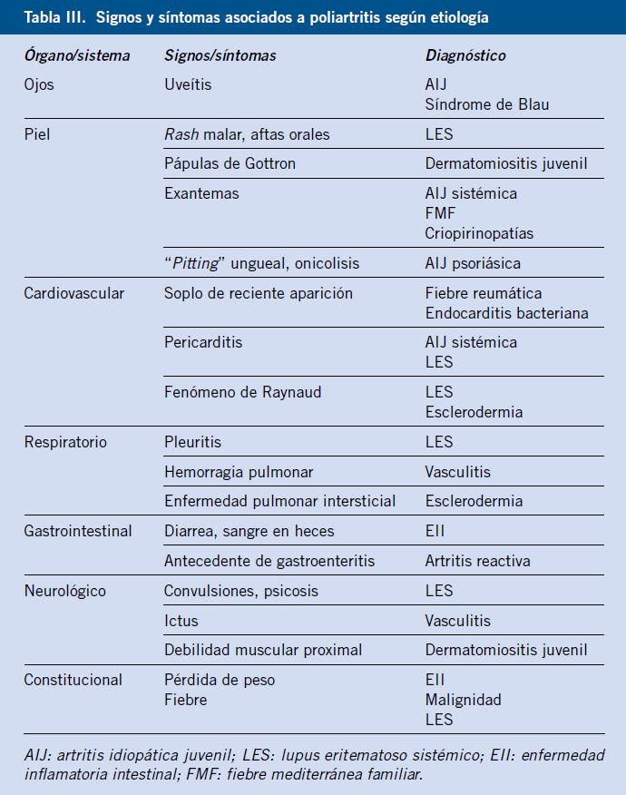 Muscular causas del y dolor articular migratorio