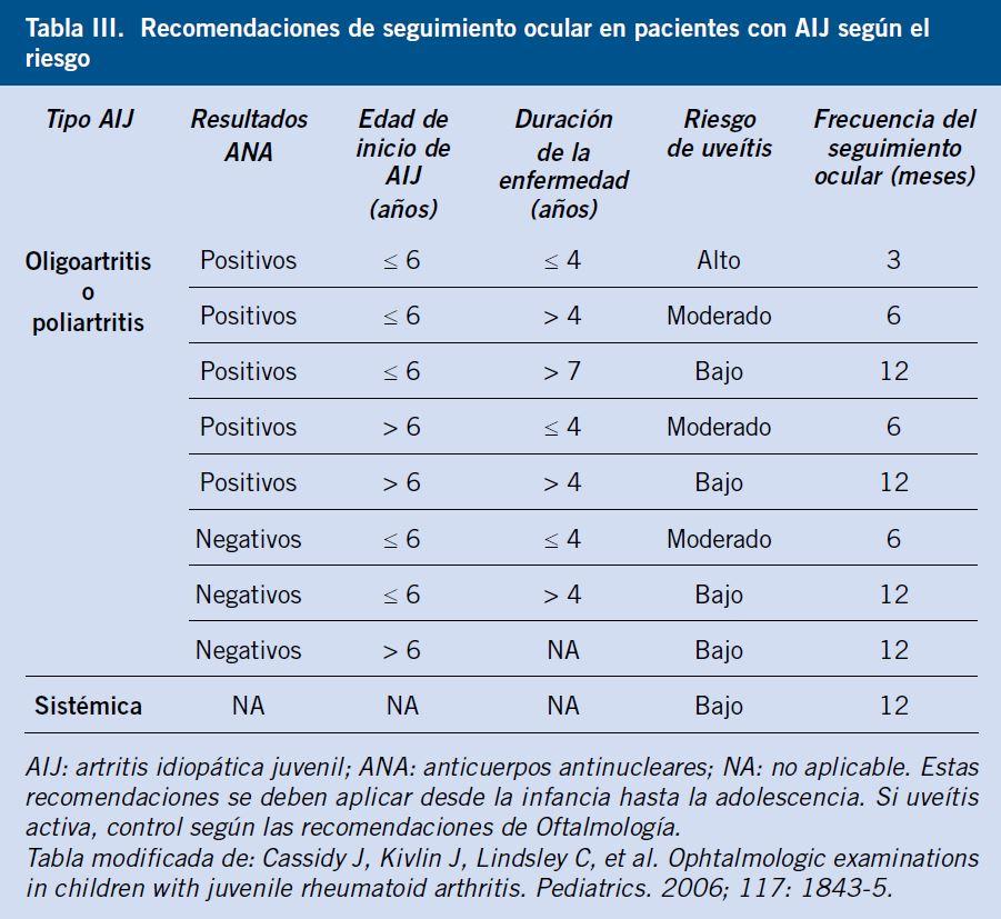 artritis idiopatica juvenil psoriasica