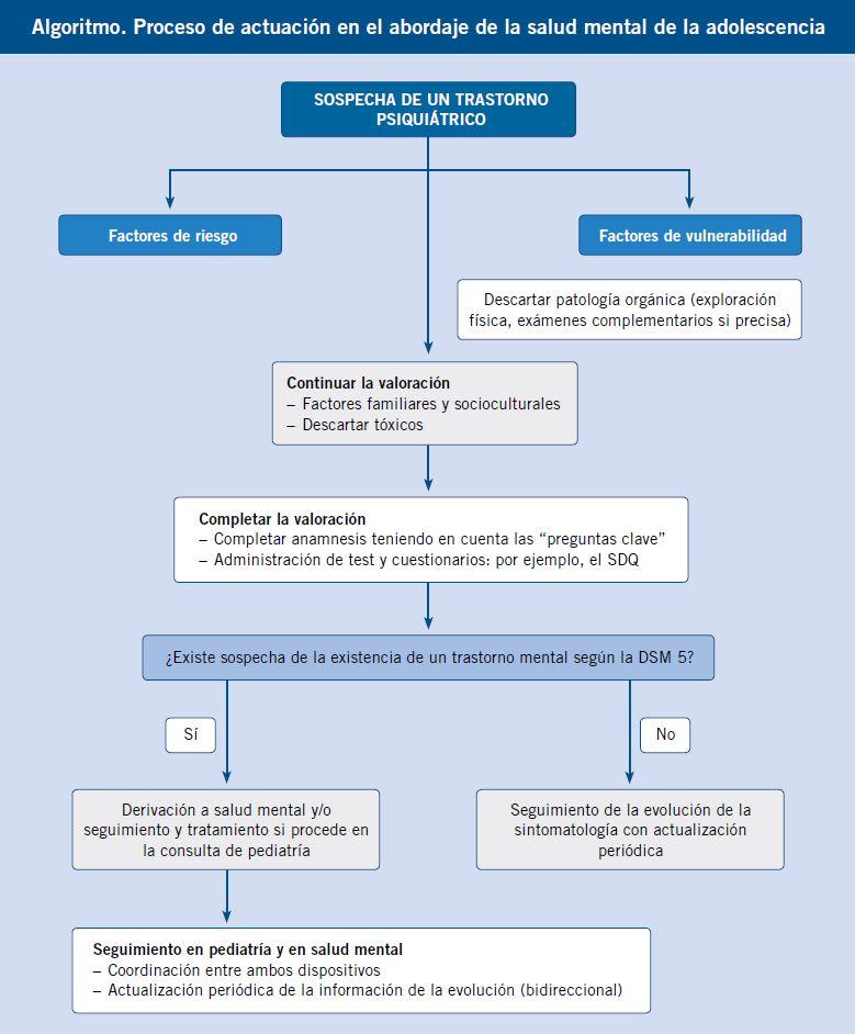 definición de comorbilidades psiquiátricas de diabetes