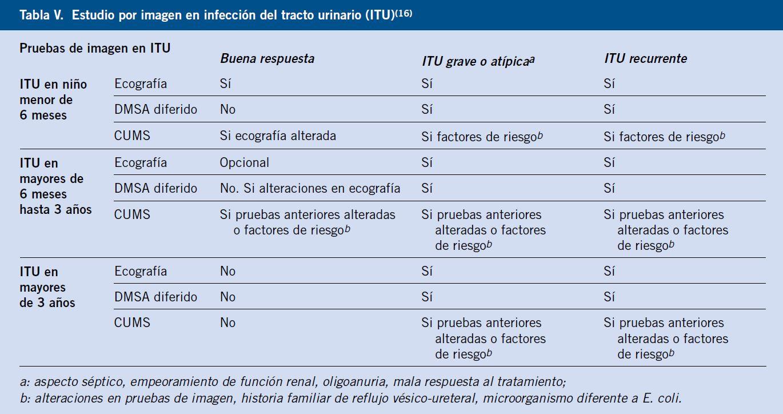 leucocitos en orina y micción frecuente