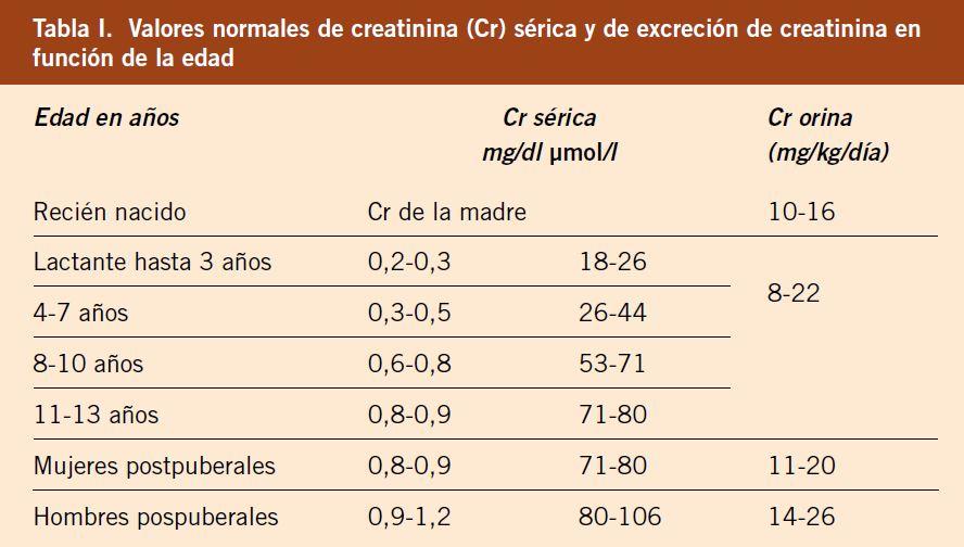 ¿cuál es el valor normal de creatinina en orina de 24 horas