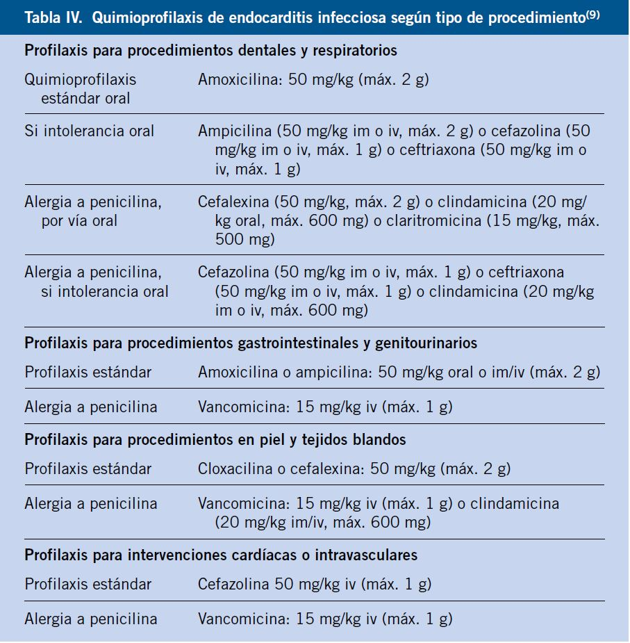 Profilaxis Antimicrobiana Y Postexposicion