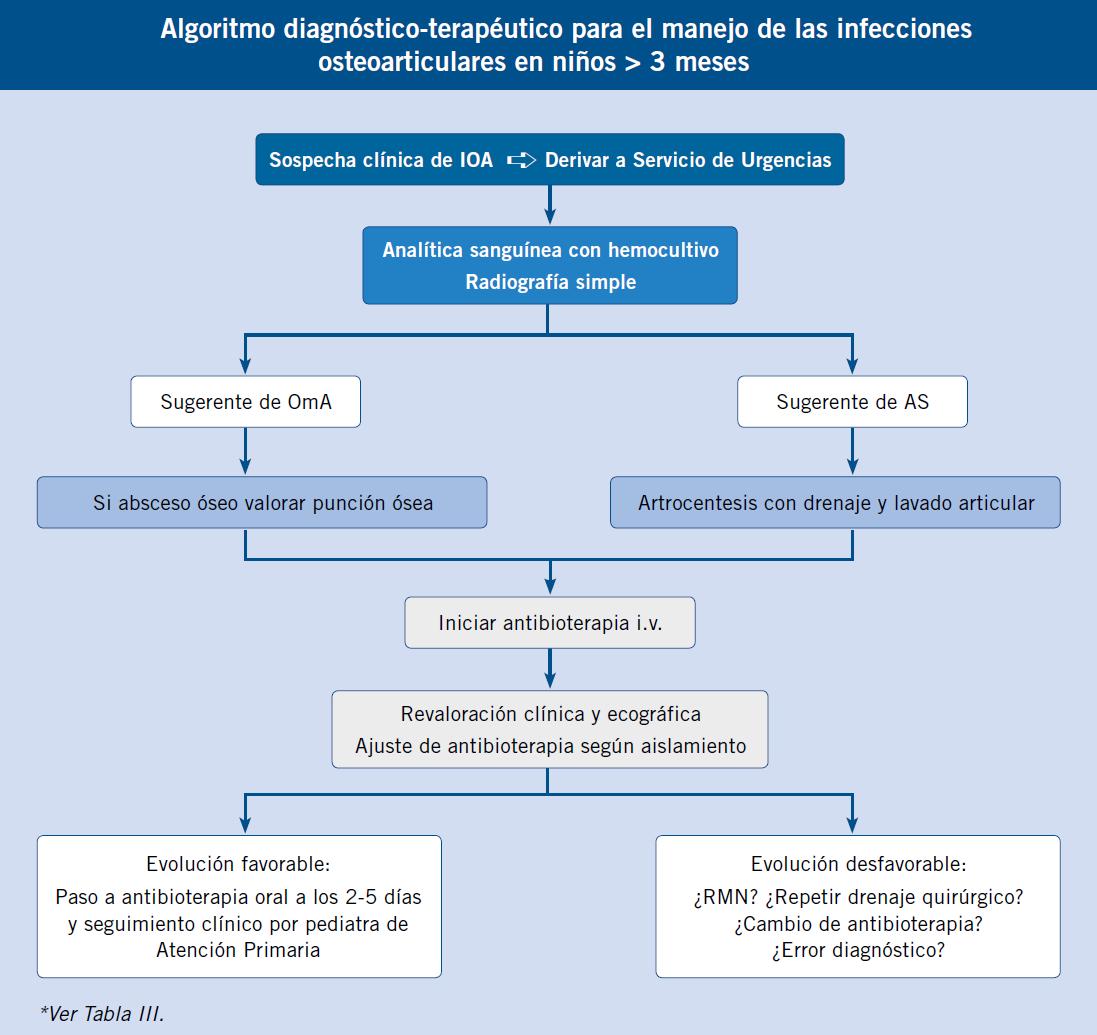 como se diagnostica la artritis septica