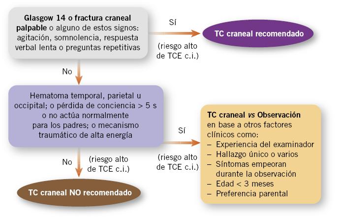 Pronóstico de traumatismo craneoencefálico severo