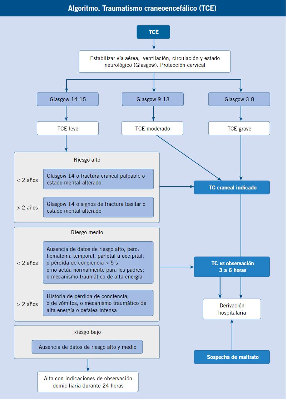 Pautas de cojg para la hipertensión
