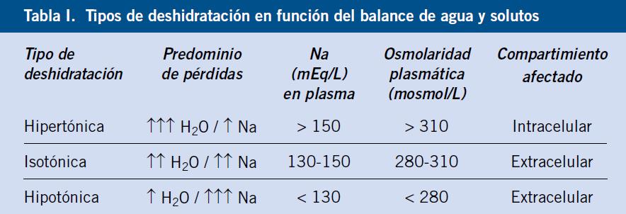 Complicaciones de solución iv hipotónica de hipertensión