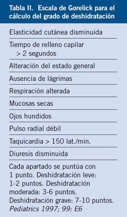 clasificacion de deshidratacion en niños oms