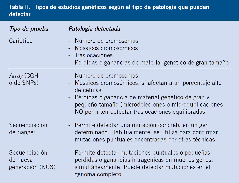 Diagnóstico Genético Prenatal Y Consejo Genético