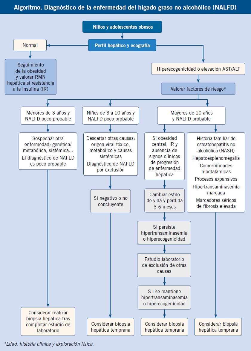 esteatosis hepatica grado 1 en niños