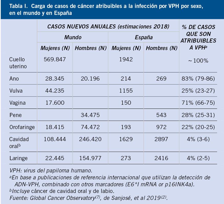 virus papiloma genotipo 16)